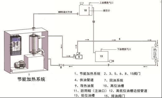 鍋爐改造/導熱油加熱應用